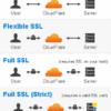 CloudFlareのFlexible SSLでWordPressがぶっ壊れた??